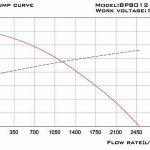 SP25 curve